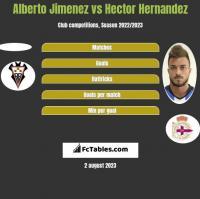 Alberto Jimenez vs Hector Hernandez h2h player stats