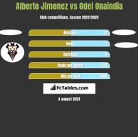 Alberto Jimenez vs Odei Onaindia h2h player stats