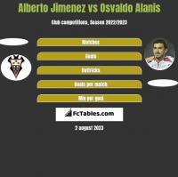 Alberto Jimenez vs Osvaldo Alanis h2h player stats