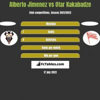 Alberto Jimenez vs Otar Kakabadze h2h player stats