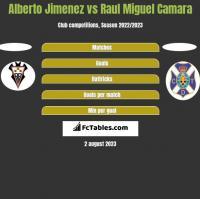 Alberto Jimenez vs Raul Miguel Camara h2h player stats