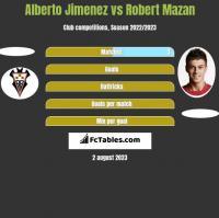 Alberto Jimenez vs Robert Mazan h2h player stats