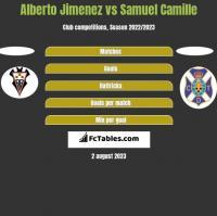 Alberto Jimenez vs Samuel Camille h2h player stats