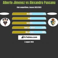 Alberto Jimenez vs Alexandru Pascanu h2h player stats