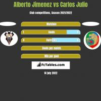 Alberto Jimenez vs Carlos Julio h2h player stats