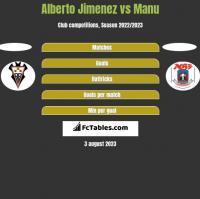 Alberto Jimenez vs Manu h2h player stats