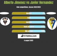 Alberto Jimenez vs Javier Hernandez h2h player stats