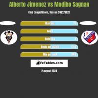 Alberto Jimenez vs Modibo Sagnan h2h player stats