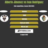 Alberto Jimenez vs Ivan Rodriguez h2h player stats