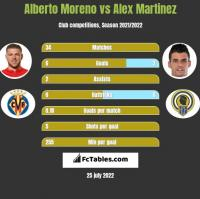 Alberto Moreno vs Alex Martinez h2h player stats