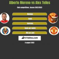 Alberto Moreno vs Alex Telles h2h player stats