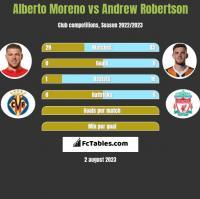 Alberto Moreno vs Andrew Robertson h2h player stats
