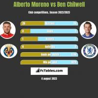Alberto Moreno vs Ben Chilwell h2h player stats
