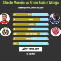 Alberto Moreno vs Bruno Ecuele Manga h2h player stats