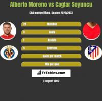 Alberto Moreno vs Caglar Soyuncu h2h player stats