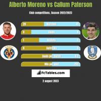 Alberto Moreno vs Callum Paterson h2h player stats