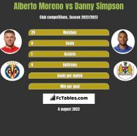 Alberto Moreno vs Danny Simpson h2h player stats