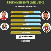 Alberto Moreno vs David Junca h2h player stats