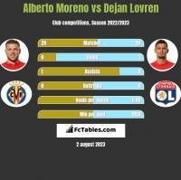 Alberto Moreno vs Dejan Lovren h2h player stats