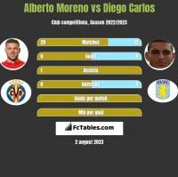 Alberto Moreno vs Diego Carlos h2h player stats