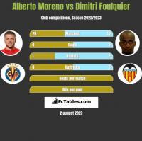 Alberto Moreno vs Dimitri Foulquier h2h player stats