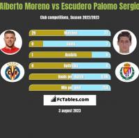 Alberto Moreno vs Escudero Palomo Sergio h2h player stats