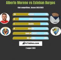 Alberto Moreno vs Esteban Burgos h2h player stats