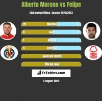 Alberto Moreno vs Felipe h2h player stats