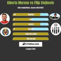 Alberto Moreno vs Filip Stojkovic h2h player stats