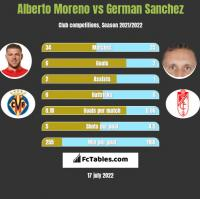Alberto Moreno vs German Sanchez h2h player stats