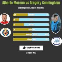 Alberto Moreno vs Gregory Cunningham h2h player stats