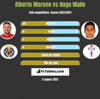 Alberto Moreno vs Hugo Mallo h2h player stats