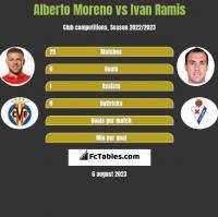 Alberto Moreno vs Ivan Ramis h2h player stats