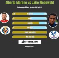 Alberto Moreno vs Jairo Riedewald h2h player stats