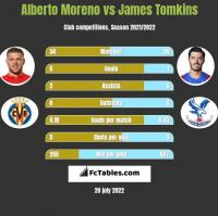 Alberto Moreno vs James Tomkins h2h player stats