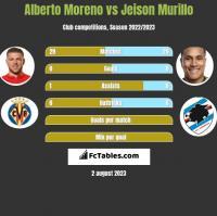 Alberto Moreno vs Jeison Murillo h2h player stats