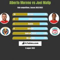 Alberto Moreno vs Joel Matip h2h player stats