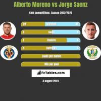Alberto Moreno vs Jorge Saenz h2h player stats