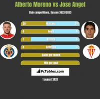 Alberto Moreno vs Jose Angel h2h player stats