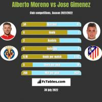 Alberto Moreno vs Jose Gimenez h2h player stats