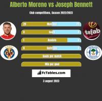 Alberto Moreno vs Joseph Bennett h2h player stats