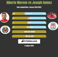 Alberto Moreno vs Joseph Gomez h2h player stats