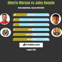 Alberto Moreno vs Jules Kounde h2h player stats