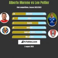 Alberto Moreno vs Lee Peltier h2h player stats