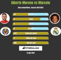 Alberto Moreno vs Marcelo h2h player stats