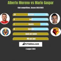 Alberto Moreno vs Mario Gaspar h2h player stats