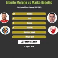 Alberto Moreno vs Marko Gobeljic h2h player stats
