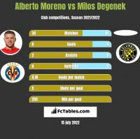 Alberto Moreno vs Milos Degenek h2h player stats