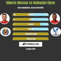Alberto Moreno vs Nathaniel Clyne h2h player stats