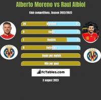 Alberto Moreno vs Raul Albiol h2h player stats